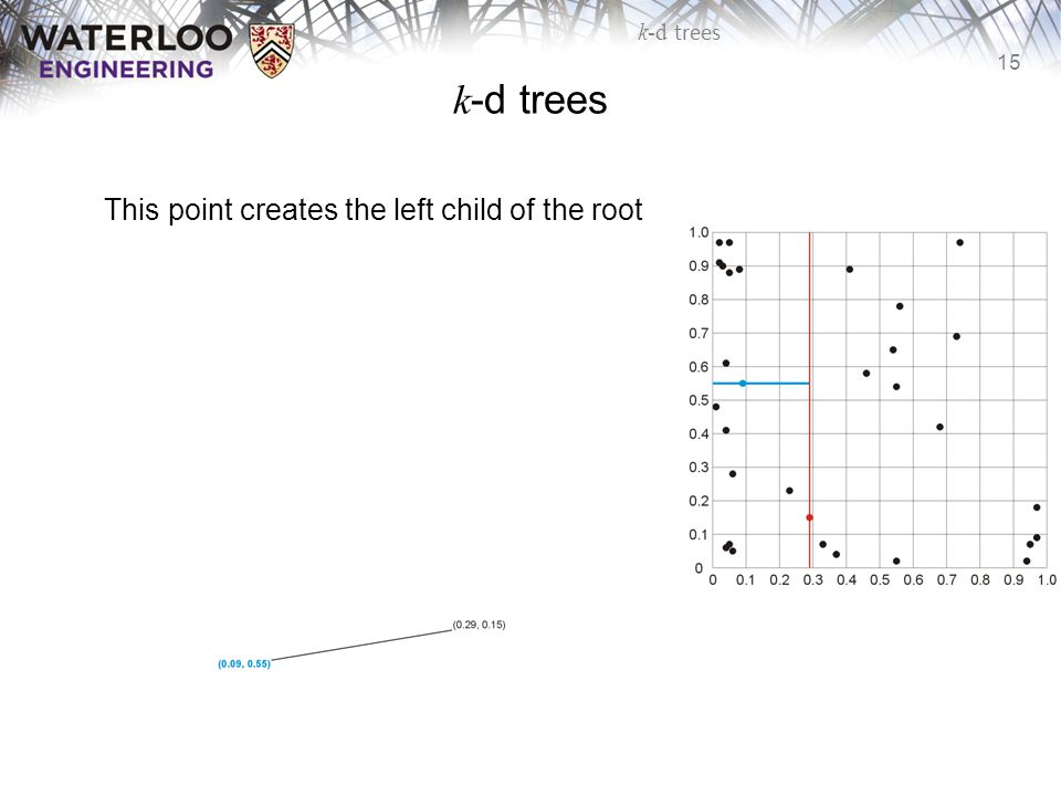 15 k-d trees This point creates the left child of the root