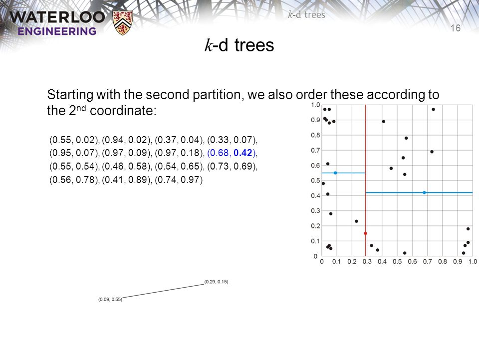 16 k-d trees Starting with the second partition, we also order these according to the 2 nd coordinate: (0.55, 0.02), (0.94, 0.02), (0.37, 0.04), (0.33