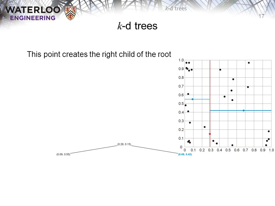 17 k-d trees This point creates the right child of the root