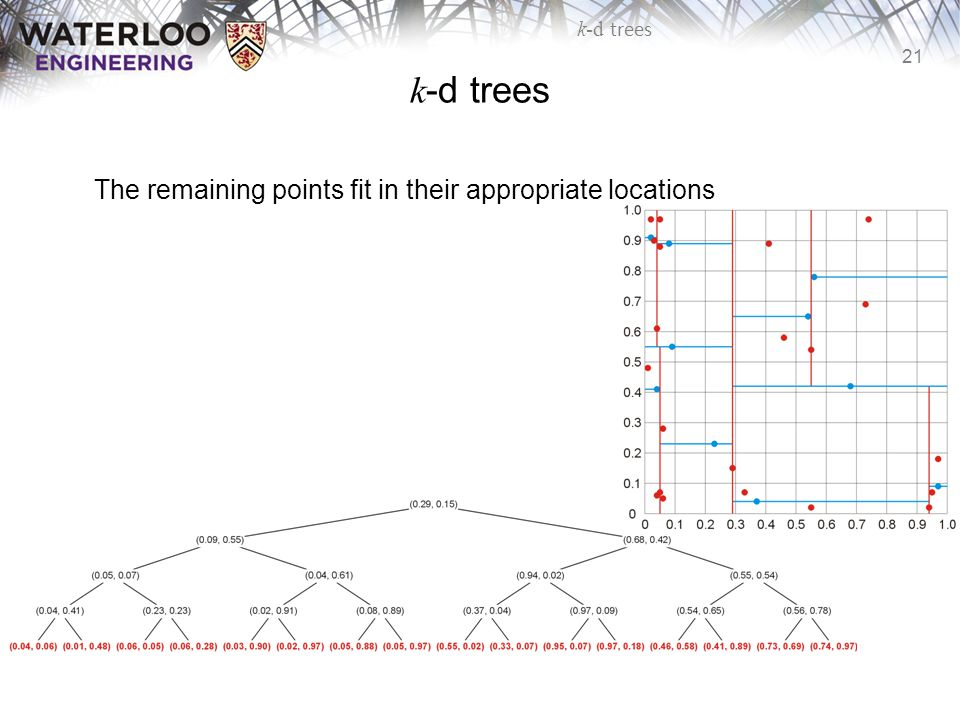 21 k-d trees The remaining points fit in their appropriate locations