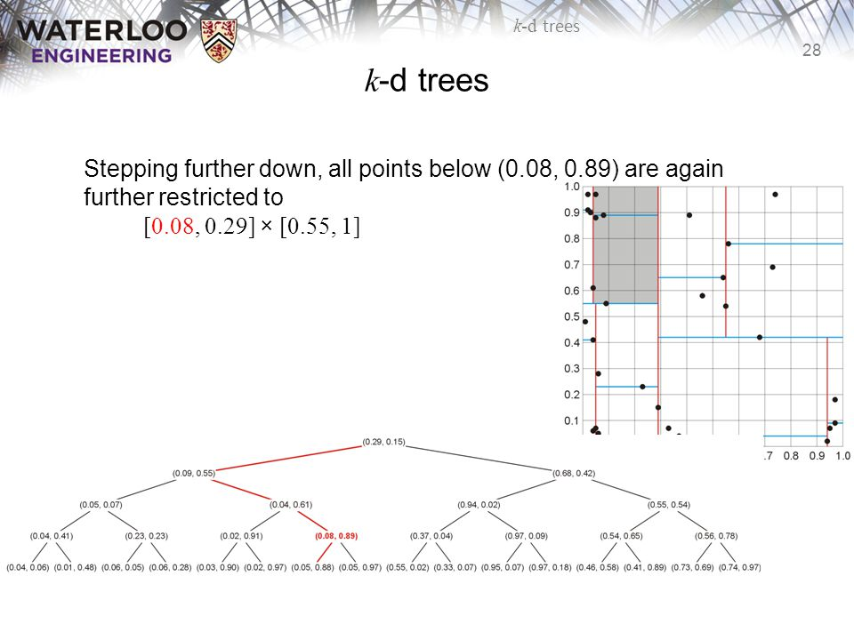28 k-d trees Stepping further down, all points below (0.08, 0.89) are again further restricted to [0.08, 0.29] × [0.55, 1]