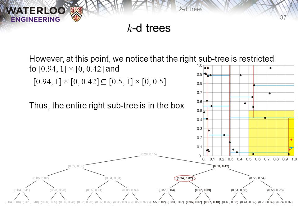 37 k-d trees However, at this point, we notice that the right sub-tree is restricted to [0.94, 1] × [0, 0.42] and [0.94, 1] × [0, 0.42] ⊆ [0.5, 1] × [