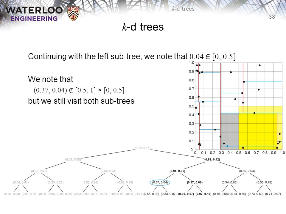 38 k-d trees Continuing with the left sub-tree, we note that 0.04 ∈ [0, 0.5] We note that (0.37, 0.04) ∉ [0.5, 1] × [0, 0.5] but we still visit both s