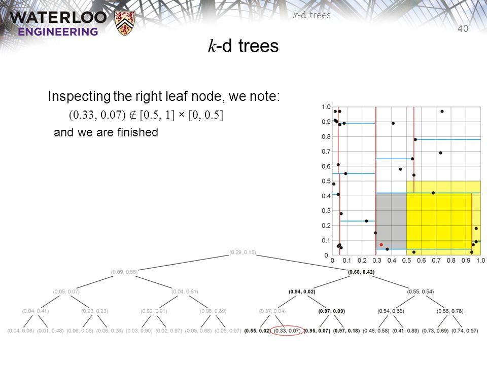 40 k-d trees Inspecting the right leaf node, we note: (0.33, 0.07) ∉ [0.5, 1] × [0, 0.5] and we are finished