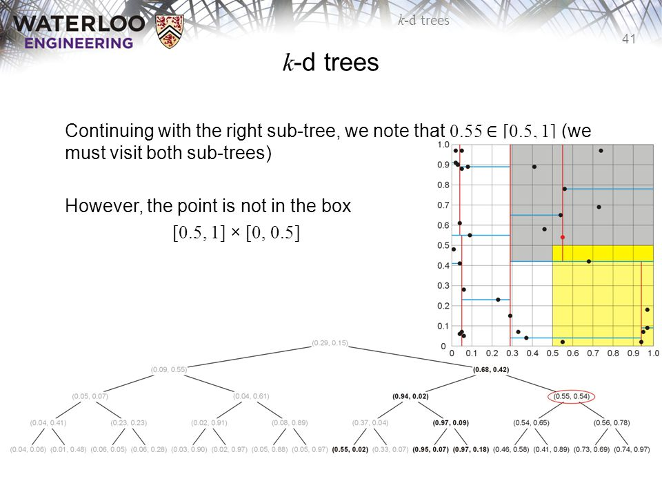 41 k-d trees Continuing with the right sub-tree, we note that 0.55 ∈ [0.5, 1] (we must visit both sub-trees) However, the point is not in the box [0.5