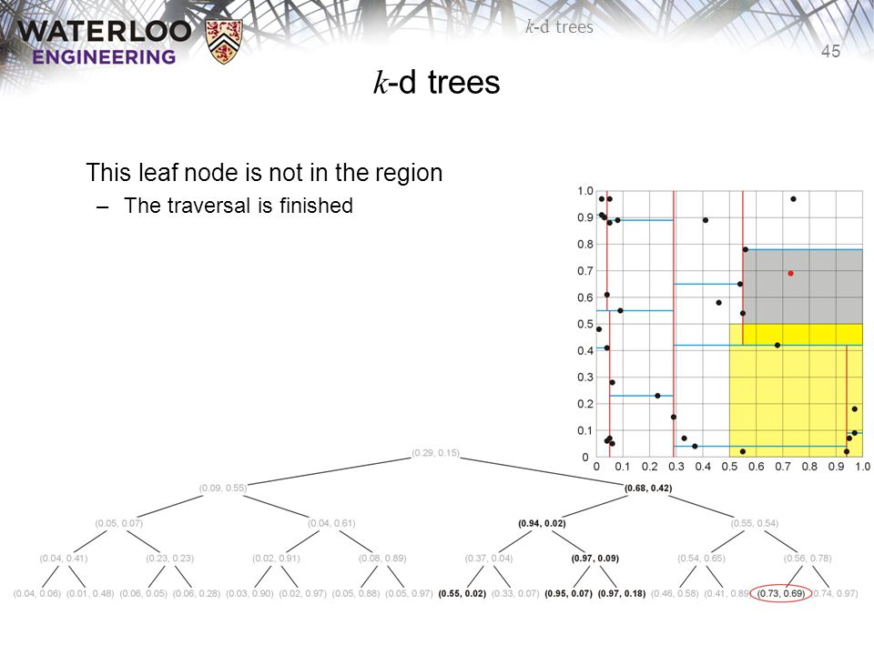 45 k-d trees This leaf node is not in the region –The traversal is finished
