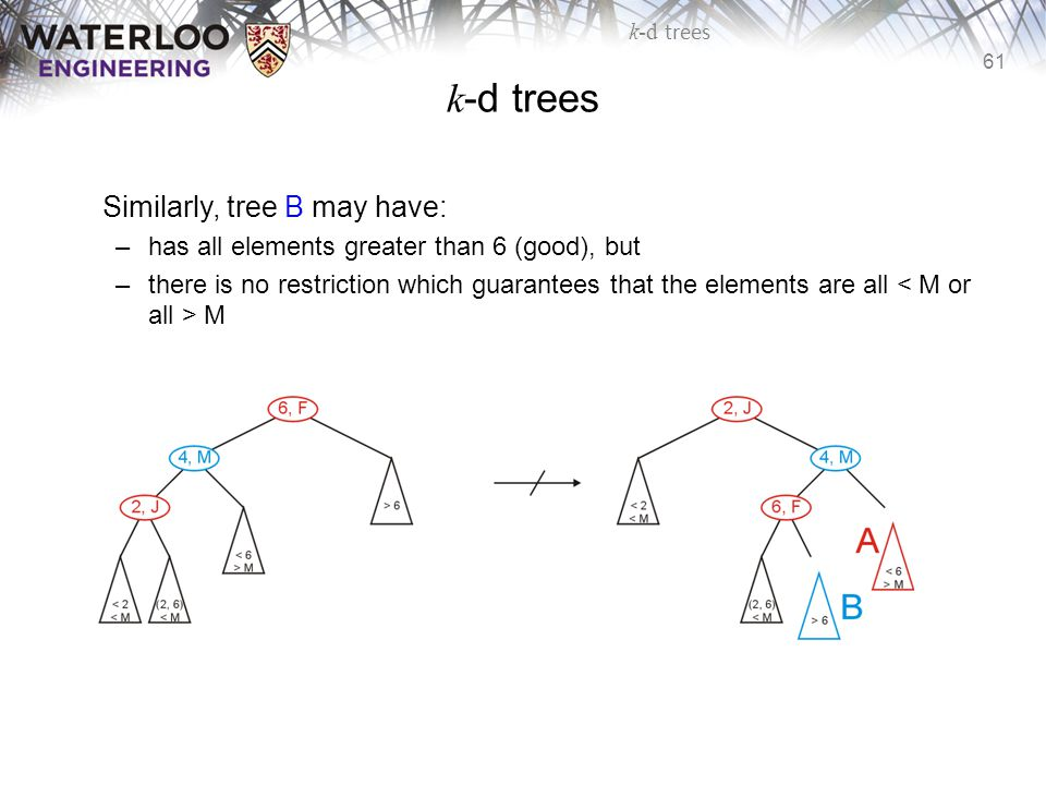 61 k-d trees Similarly, tree B may have: –has all elements greater than 6 (good), but –there is no restriction which guarantees that the elements are