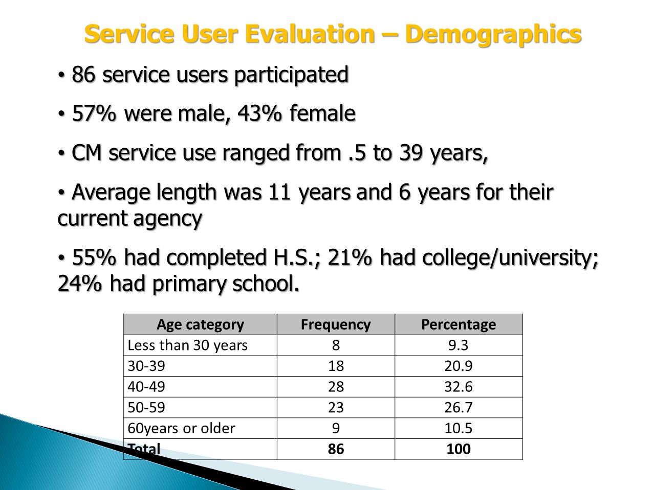 Service User Evaluation – Demographics 86 service users participated 86 service users participated 57% were male, 43% female 57% were male, 43% female CM service use ranged from.5 to 39 years, CM service use ranged from.5 to 39 years, Average length was 11 years and 6 years for their current agency Average length was 11 years and 6 years for their current agency 55% had completed H.S.; 21% had college/university; 24% had primary school.