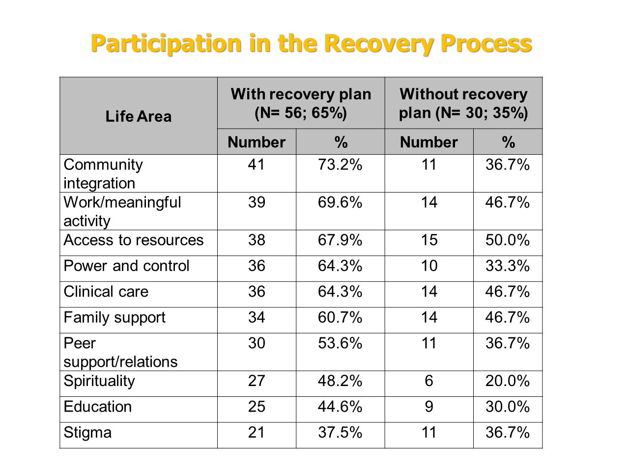 Participation in the Recovery Process Life Area With recovery plan (N= 56; 65%) Without recovery plan (N= 30; 35%) Number% % Community integration 4173.2%1136.7% Work/meaningful activity 3969.6%1446.7% Access to resources3867.9%1550.0% Power and control3664.3%1033.3% Clinical care3664.3%1446.7% Family support3460.7%1446.7% Peer support/relations 3053.6%1136.7% Spirituality2748.2%620.0% Education2544.6%930.0% Stigma2137.5%1136.7%
