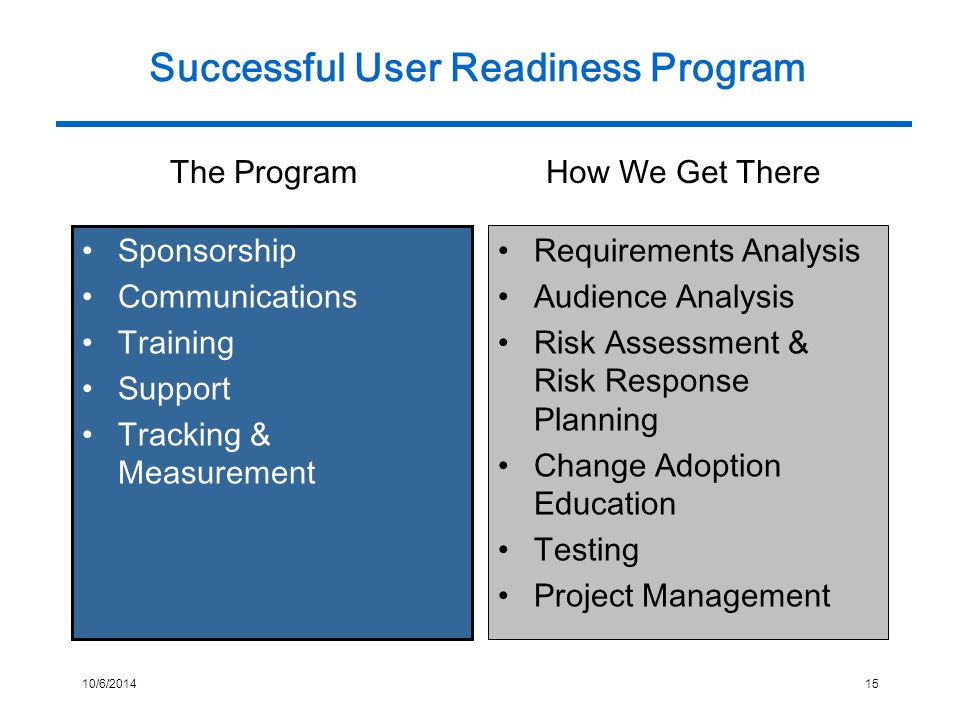 10/6/201415 Successful User Readiness Program Sponsorship Communications Training Support Tracking & Measurement Requirements Analysis Audience Analysis Risk Assessment & Risk Response Planning Change Adoption Education Testing Project Management The ProgramHow We Get There