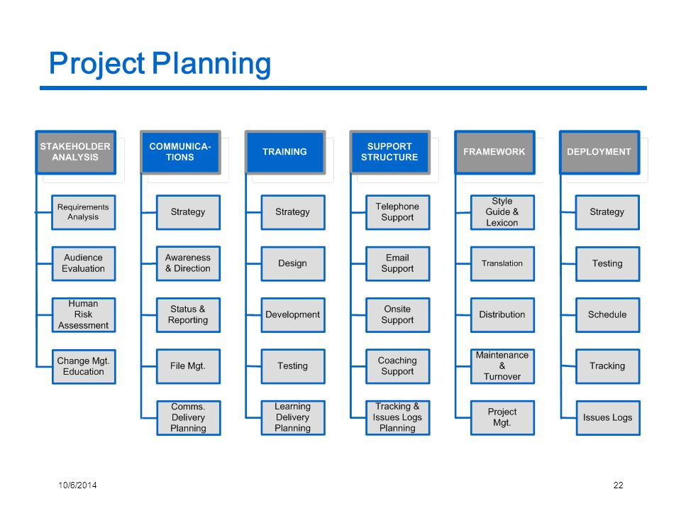 10/6/201422 Project Planning