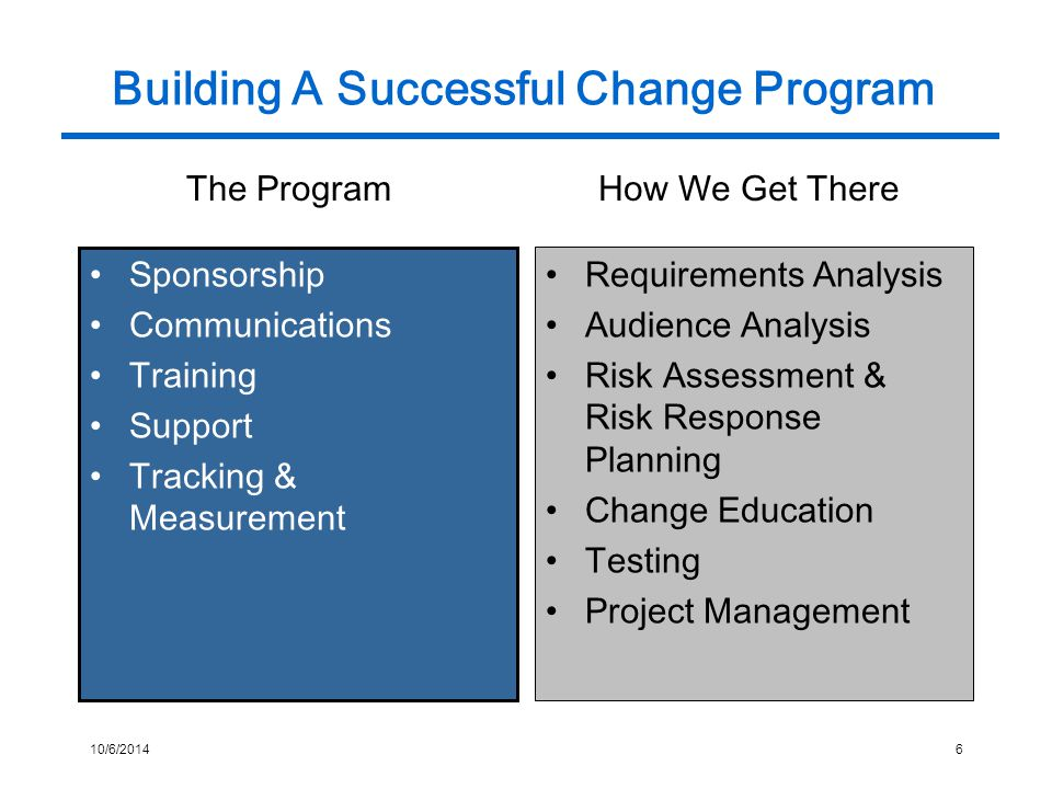 10/6/20146 Building A Successful Change Program Sponsorship Communications Training Support Tracking & Measurement Requirements Analysis Audience Analysis Risk Assessment & Risk Response Planning Change Education Testing Project Management The ProgramHow We Get There