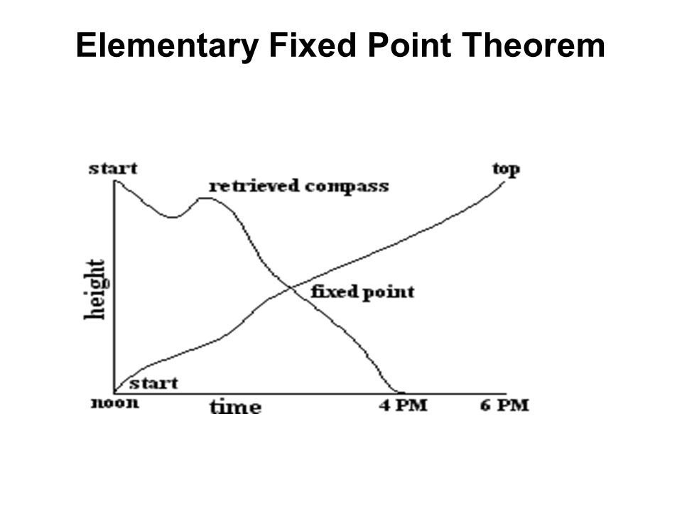 Elementary Fixed Point Theorem