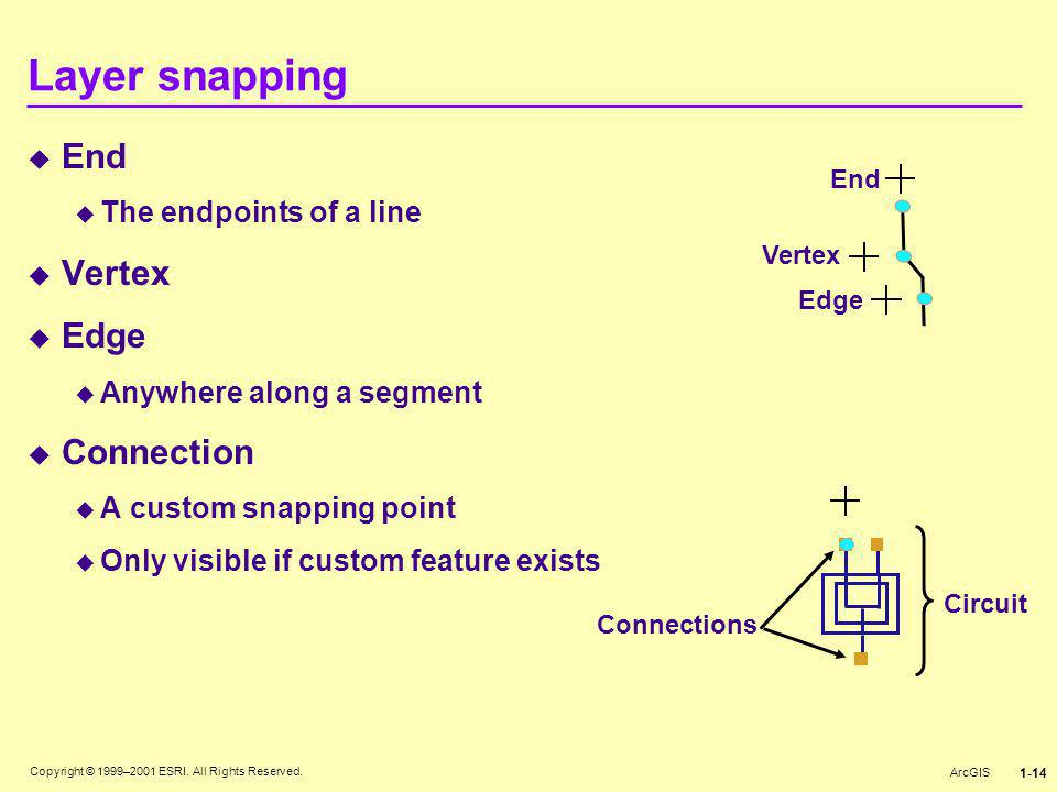 Copyright © 1999–2001 ESRI. All Rights Reserved. ArcGIS 1-14  End  The endpoints of a line  Vertex  Edge  Anywhere along a segment  Connection 