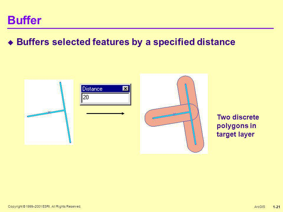 Copyright © 1999–2001 ESRI. All Rights Reserved. ArcGIS 1-21 Buffer  Buffers selected features by a specified distance Two discrete polygons in targe