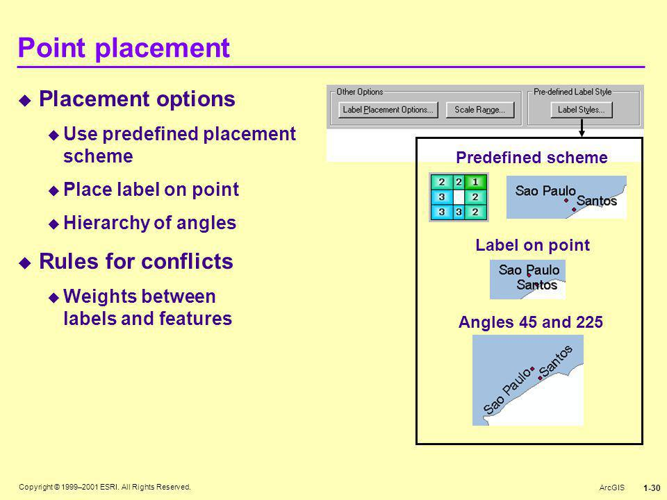 Copyright © 1999–2001 ESRI. All Rights Reserved. ArcGIS 1-30 Point placement  Placement options  Use predefined placement scheme  Place label on po