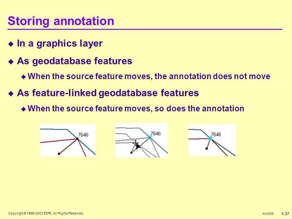 Copyright © 1999–2001 ESRI. All Rights Reserved. ArcGIS 1-37 Storing annotation  In a graphics layer  As geodatabase features  When the source feat