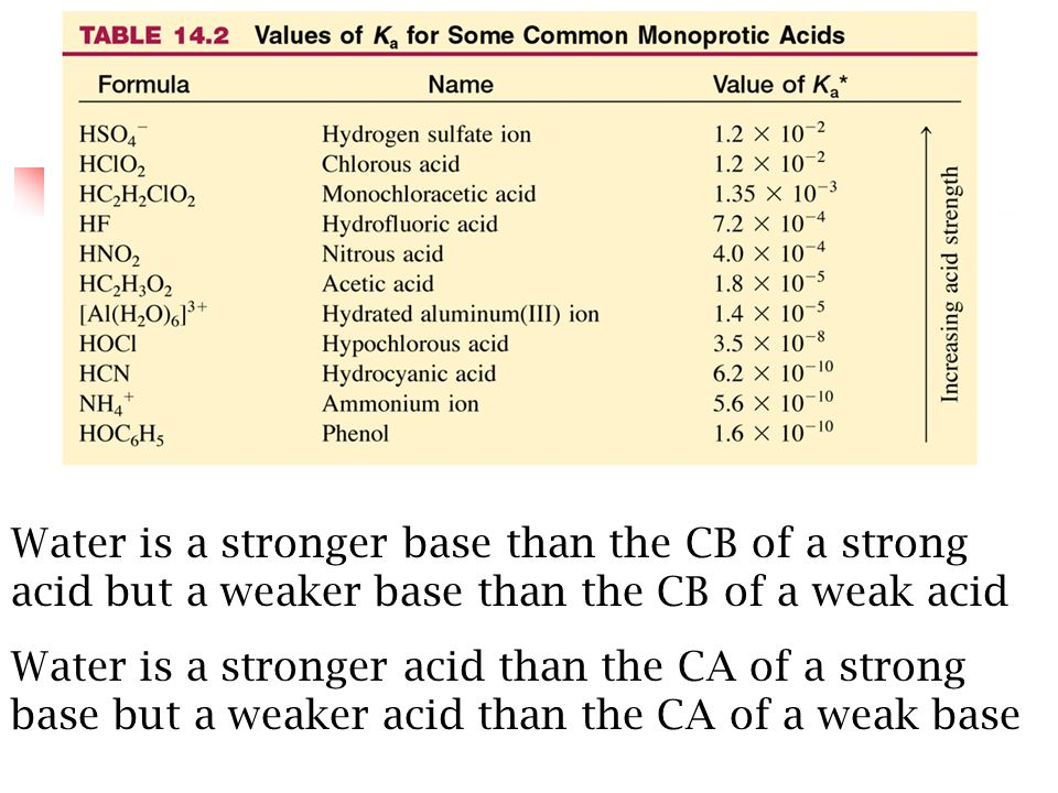 Water is a stronger base than the CB of a strong acid but a weaker base than the CB of a weak acid Water is a stronger acid than the CA of a strong base but a weaker acid than the CA of a weak base