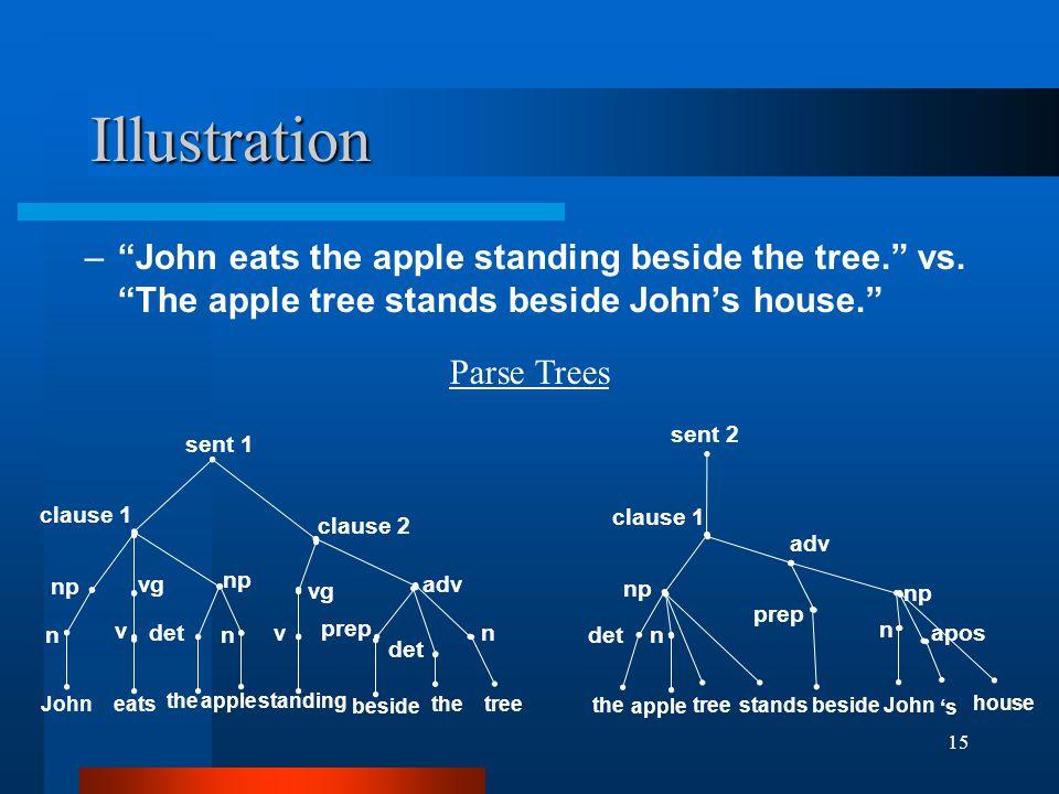 15 Illustration – John eats the apple standing beside the tree. vs.