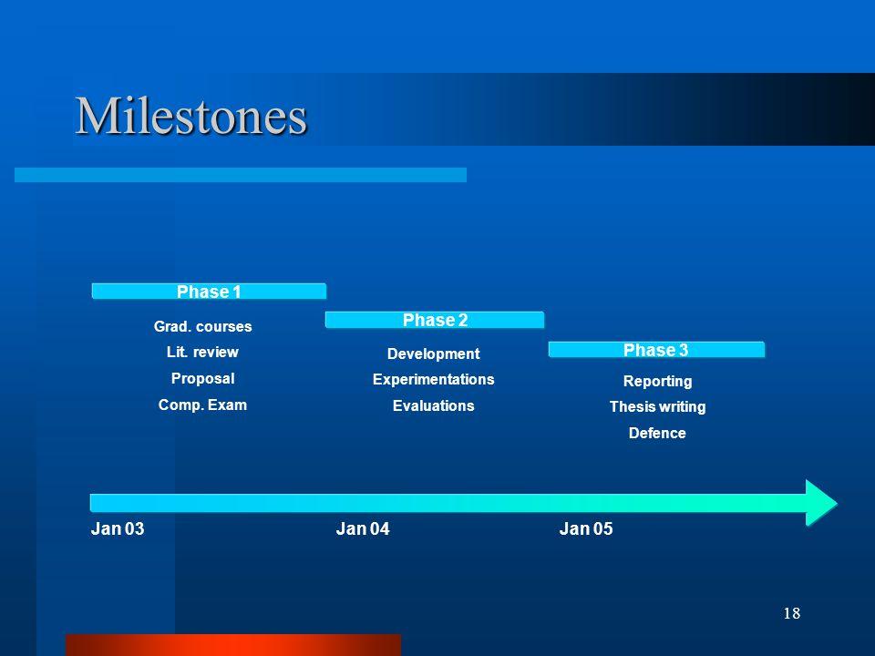 18 Milestones Jan 03Jan 04Jan 05 Phase 1 Phase 2 Phase 3 Grad.