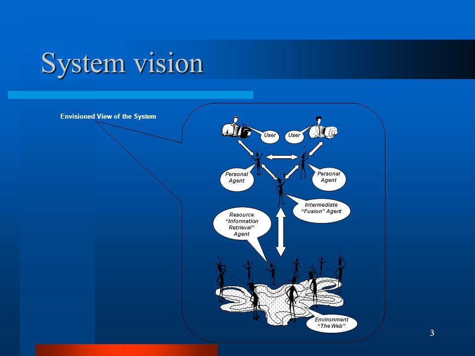 3 System vision Envisioned View of the System Personal Agent Intermediate Fusion Agent Personal Agent Resource Information Retrieval Agent Environment The Web User