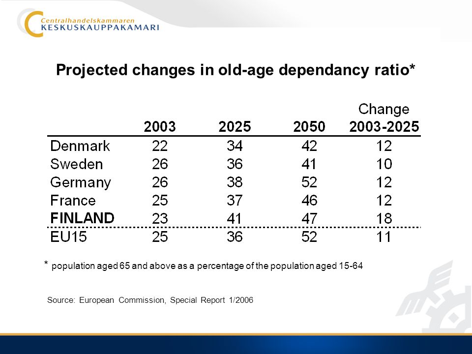 Projected changes in old-age dependancy ratio* Source: European Commission, Special Report 1/2006 * population aged 65 and above as a percentage of the population aged 15-64