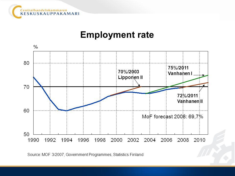 Employment rate 70%/2003 Lipponen II 72%/2011 Vanhanen II 75%/2011 Vanhanen I MoF forecast 2008: 69,7% Source: MOF 3/2007, Government Programmes, Statistics Finland