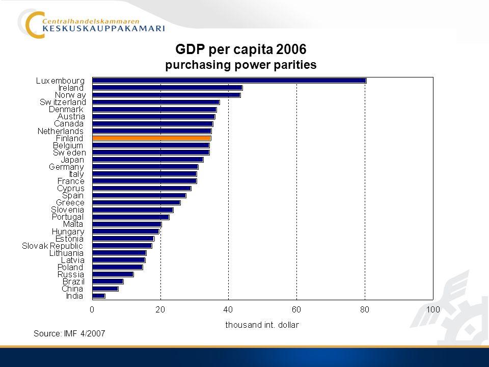 GDP per capita 2006 purchasing power parities Source: IMF 4/2007