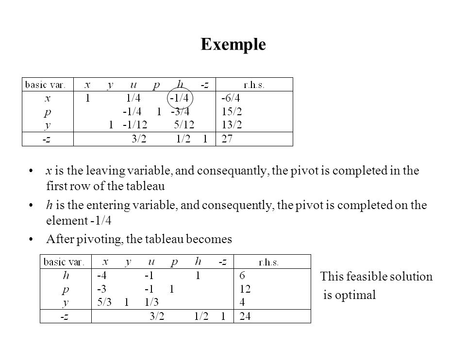 Exemple x is the leaving variable, and consequantly, the pivot is completed in the first row of the tableau h is the entering variable, and consequently, the pivot is completed on the element -1/4 After pivoting, the tableau becomes This feasible solution is optimal