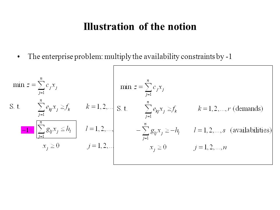 Duality theorems Suppose that the basic optimal solution has the following property Consequently and the matrix format of these relations: This implies that i.e., π is a feasible solution of the dual problem.