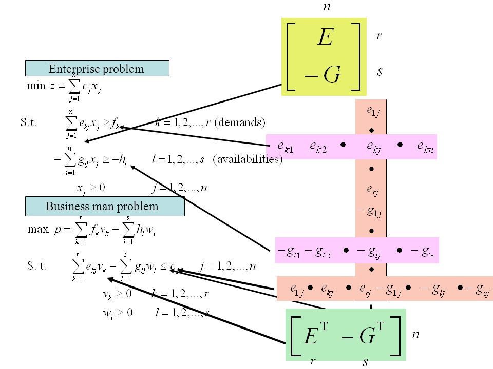Pivot To obtain the simplex tableau associated with the new basis where the entering variable x s remplaces the leaving variable x r we complete the pivot on the element