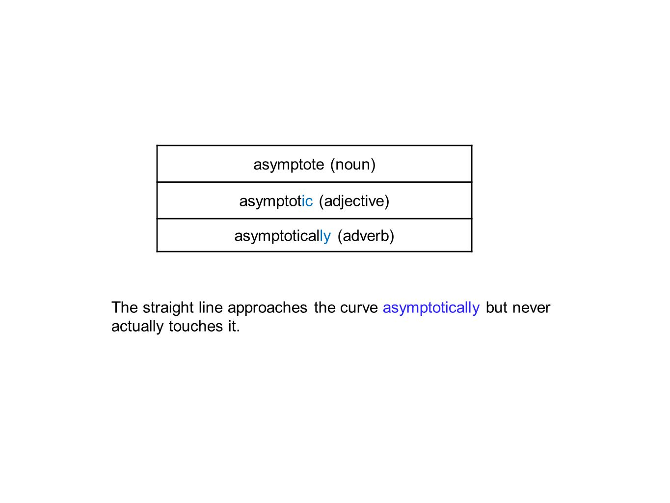 The straight line approaches the curve asymptotically but never actually touches it.