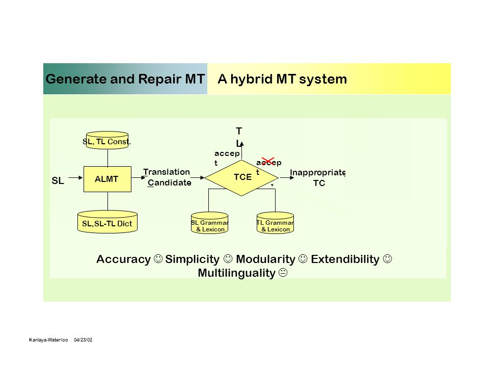 Generate and Repair MT : A hybrid MT system SL Translation Candidate SL,SL-TL Dict Inappropriate TC RI TLTL TCE accep t SL, TL Const.