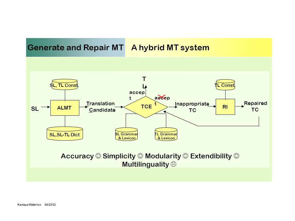 Generate and Repair MT : A hybrid MT system ALMT SL Translation Candidate SL,SL-TL Dict Inappropriate TC RI TLTL TCE accep t SL, TL Const.