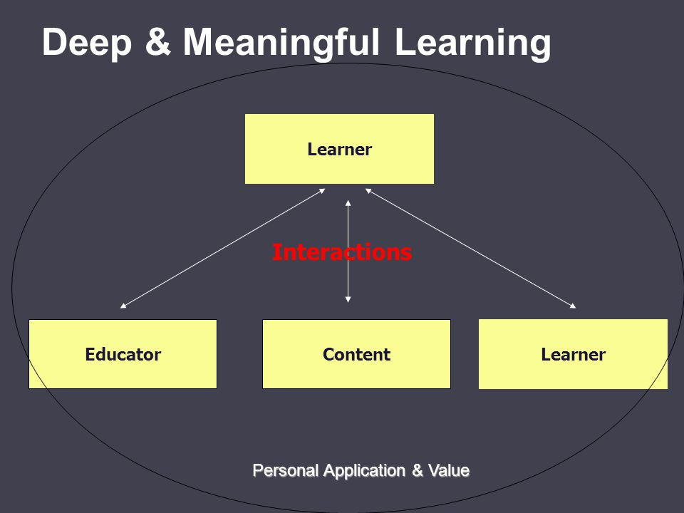 Deep & Meaningful Learning Learner ContentEducatorLearner Interactions Personal Application & Value