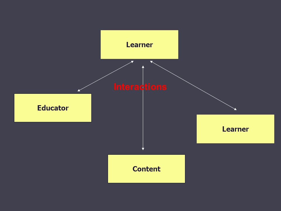 Learner Content Educator Learner Interactions