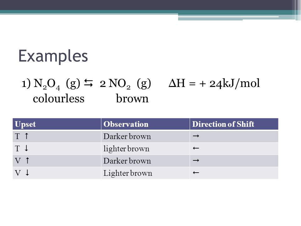 Examples 1) N 2 O 4 (g)  2 NO 2 (g) ΔH = + 24kJ/mol colourless brown UpsetObservationDirection of Shift T  Darker brown  T  lighter brown  V  Darker brown  V  Lighter brown 