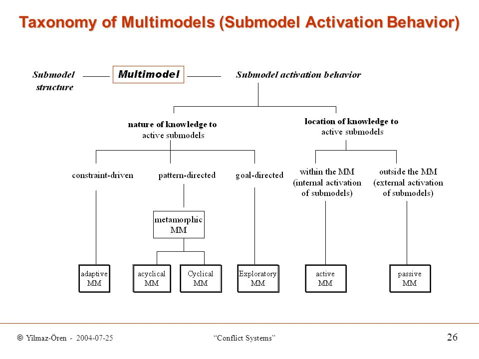 © Yilmaz-Ören - 2004-07-25 Conflict Systems 26 Taxonomy of Multimodels (Submodel Activation Behavior)