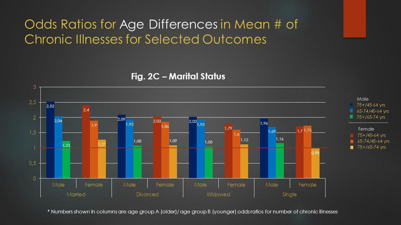 Odds Ratios for Age Differences in Mean # of Chronic Illnesses for Selected Outcomes * Numbers shown in columns are age group A (older)/ age group B (younger) odds ratios for number of chronic illnesses
