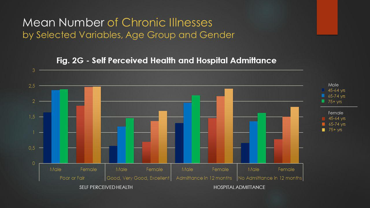 Mean Number of Chronic Illnesses by Selected Variables, Age Group and Gender SELF PERCEIVED HEALTHHOSPITAL ADMITTANCE