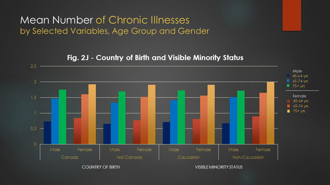 Mean Number of Chronic Illnesses by Selected Variables, Age Group and Gender VISIBLE MINORITY STATUSCOUNTRY OF BIRTH