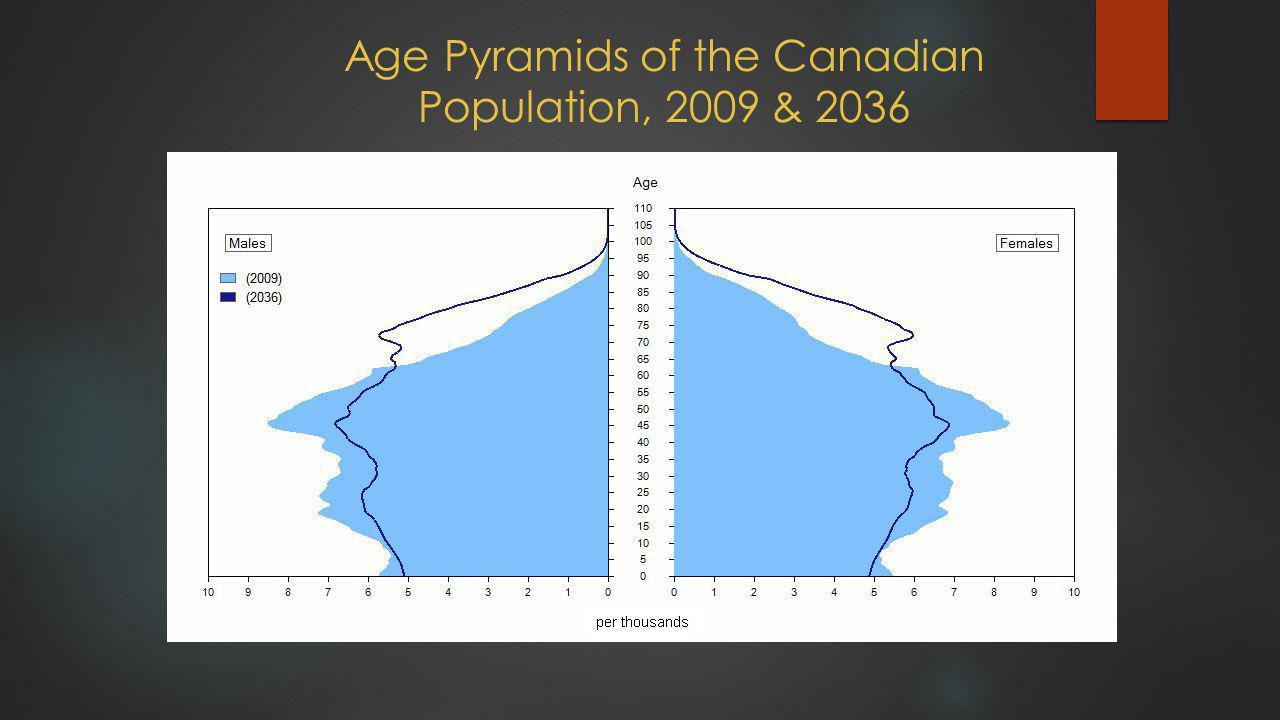 Age Pyramids of the Canadian Population, 2009 & 2036