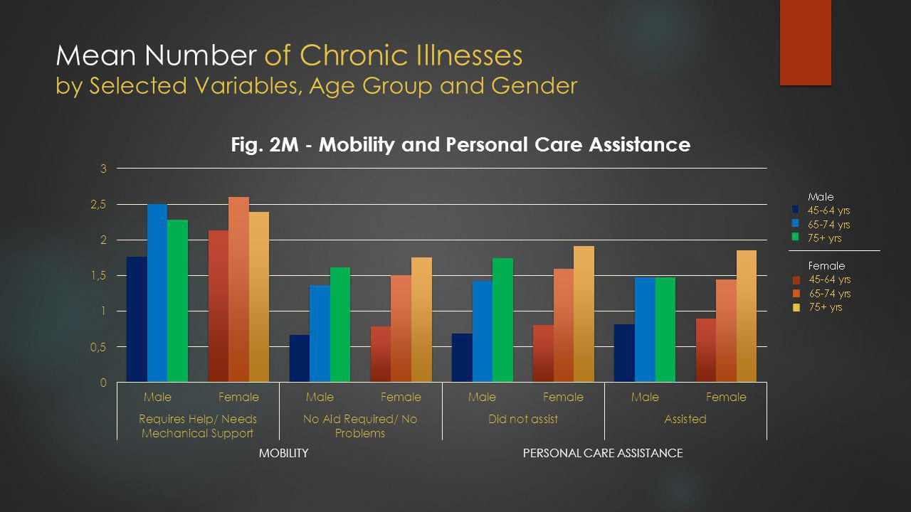 Mean Number of Chronic Illnesses by Selected Variables, Age Group and Gender MOBILITYPERSONAL CARE ASSISTANCE
