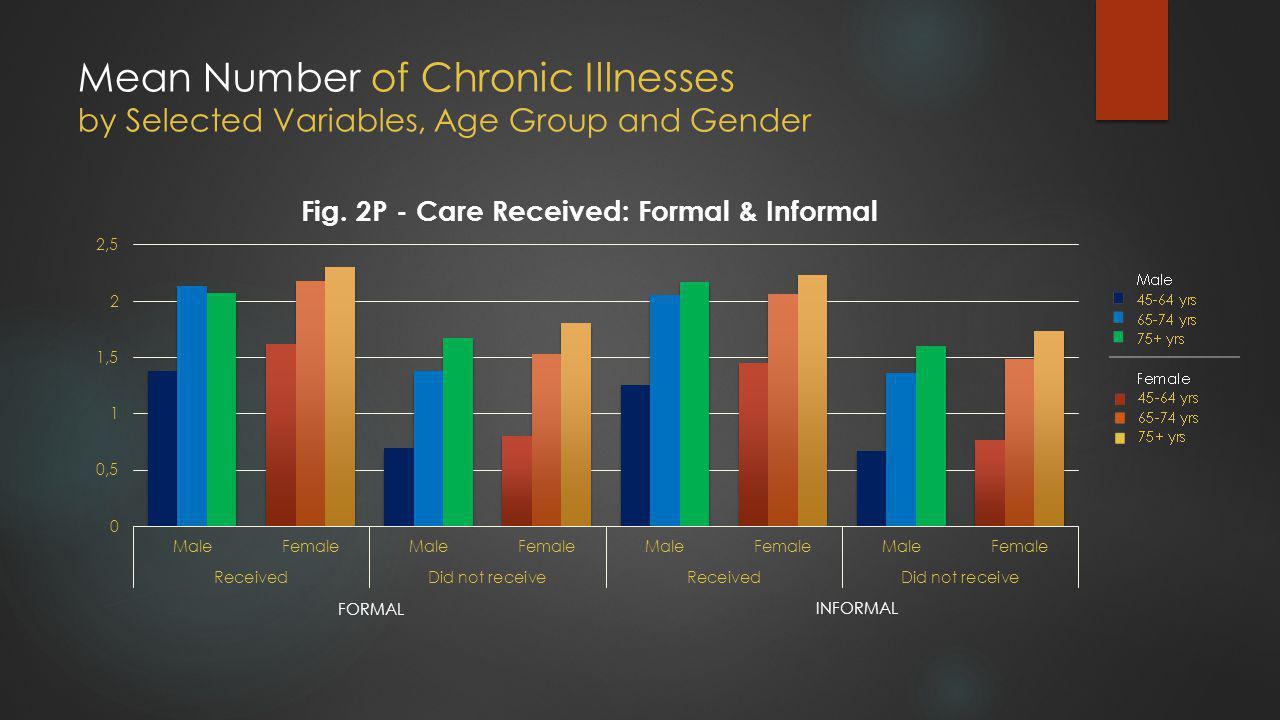 Mean Number of Chronic Illnesses by Selected Variables, Age Group and Gender