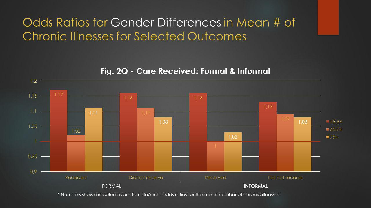 Odds Ratios for Gender Differences in Mean # of Chronic Illnesses for Selected Outcomes FORMAL INFORMAL * Numbers shown in columns are female/male odds ratios for the mean number of chronic illnesses