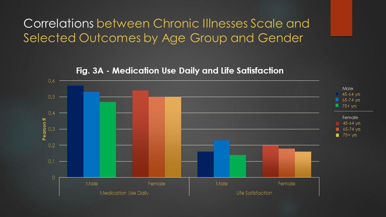 Correlations between Chronic Illnesses Scale and Selected Outcomes by Age Group and Gender