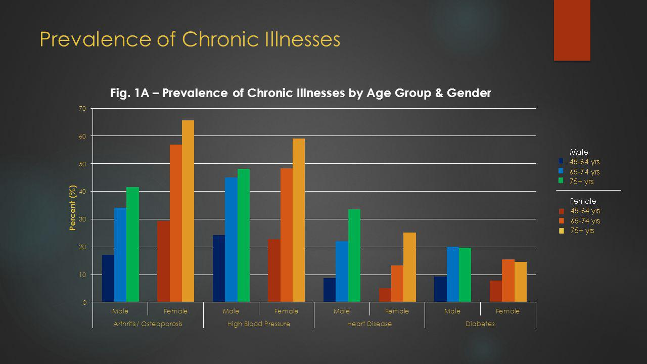 Prevalence of Chronic Illnesses