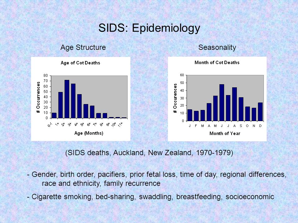 SIDS: Epidemiology (SIDS deaths, Auckland, New Zealand, 1970-1979) Age Structure Seasonality - Gender, birth order, pacifiers, prior fetal loss, time