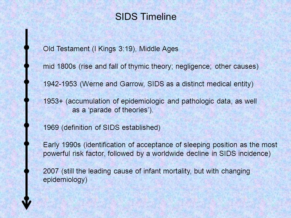 The continuing decline in SIDS mortality (Mitchell, 2007)