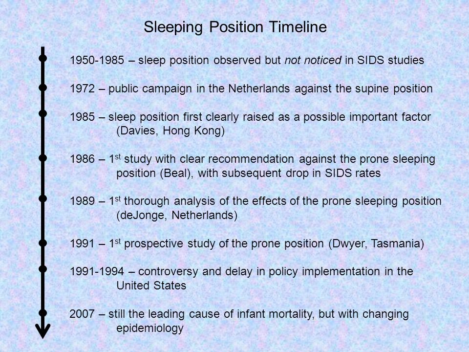 Sleeping Position Timeline 1950-1985 – sleep position observed but not noticed in SIDS studies 1972 – public campaign in the Netherlands against the s